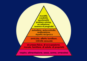Vendere con la piramide di Maslow